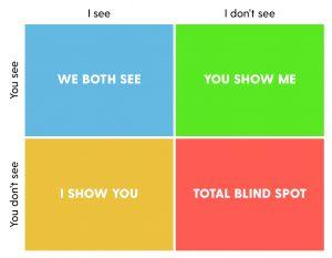 The Johari Window, a demonstration of how blind spots work