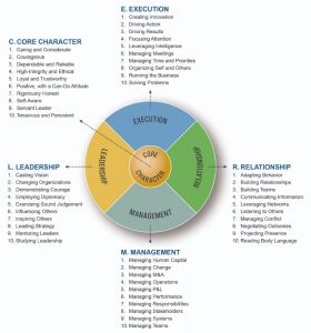 The SOLID competency model, including Core Character, Execution, Relationship, Management and Leadership